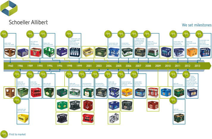Schoeller Allibert and Beverage: 53 years of innovation